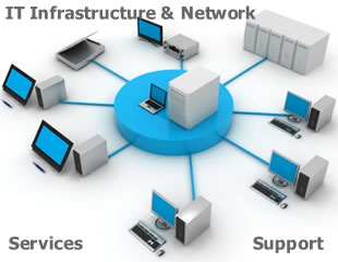 Accel Certified Advance Diploma in IT Infrastructure & Network Engineering(ADINE)