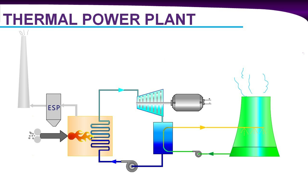 Diploma Course in Thermal Power Plant Engineering