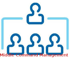 Middle Command Management