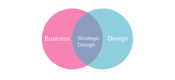 Post Graduate Diploma in Strategic Design For Business