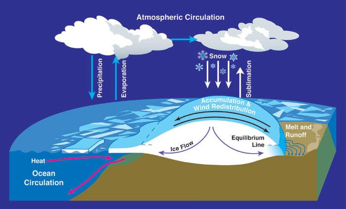 XE-H: Atmospheric & Ocean Science GATE Exam Syllabus