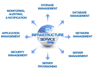 Advanced Diploma in Infrastructure Management Services
